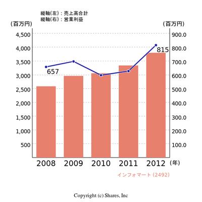 Chart_2492___ja